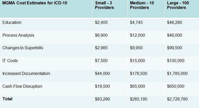MGMA ICD-10 Cost Estimates Chart